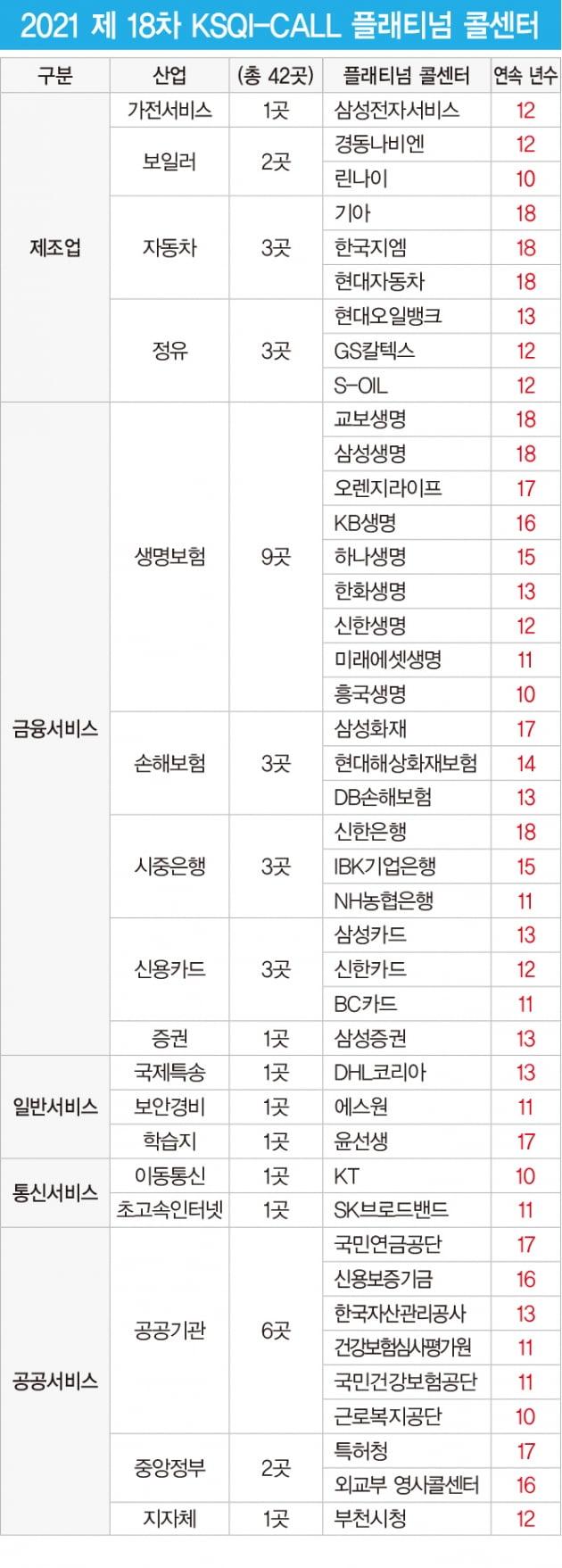 한국능률협회컨설팅, '대한민국 플래티넘 콜센터' 발표