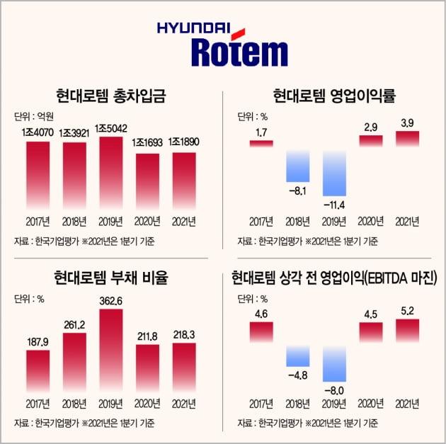 '재무 열등생→구조 조정 모범생'…현대로템, 공모채 시장 복귀 성공