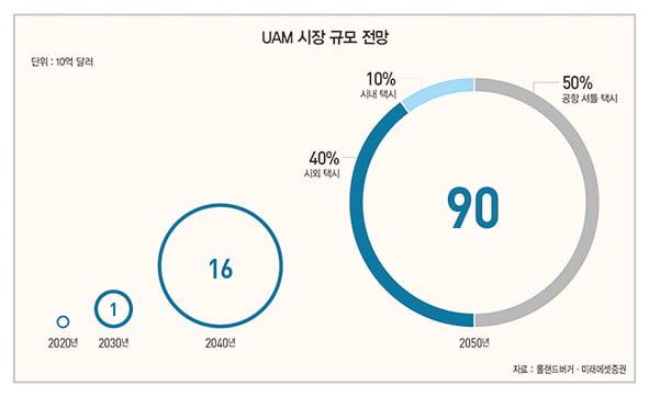 새로운 교통 수단이 될 UAM에서 찾는 투자 포인트[돈 되는 해외 주식]