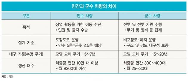기아가 여는 韓 기동 장비·군용차의 미래…국내 넘어 해외에서도 달린다