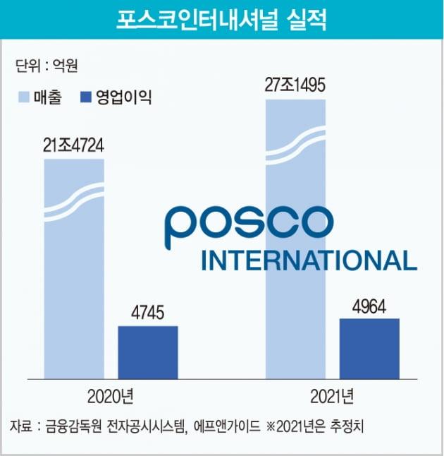 '글로벌 종합 사업 회사'로 변신하는 포스코인터내셔널