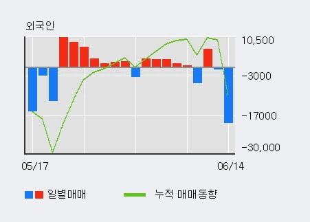 '대교우B' 52주 신고가 경신, 단기·중기 이평선 정배열로 상승세
