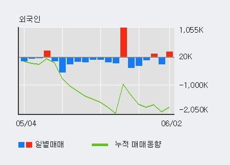 '강원랜드' 52주 신고가 경신, 기관 3일 연속 순매수(39.4만주)