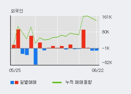 'CJ ENM' 52주 신고가 경신, 기관 7일 연속 순매수(19.6만주)