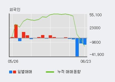 '한세엠케이' 52주 신고가 경신, 단기·중기 이평선 정배열로 상승세