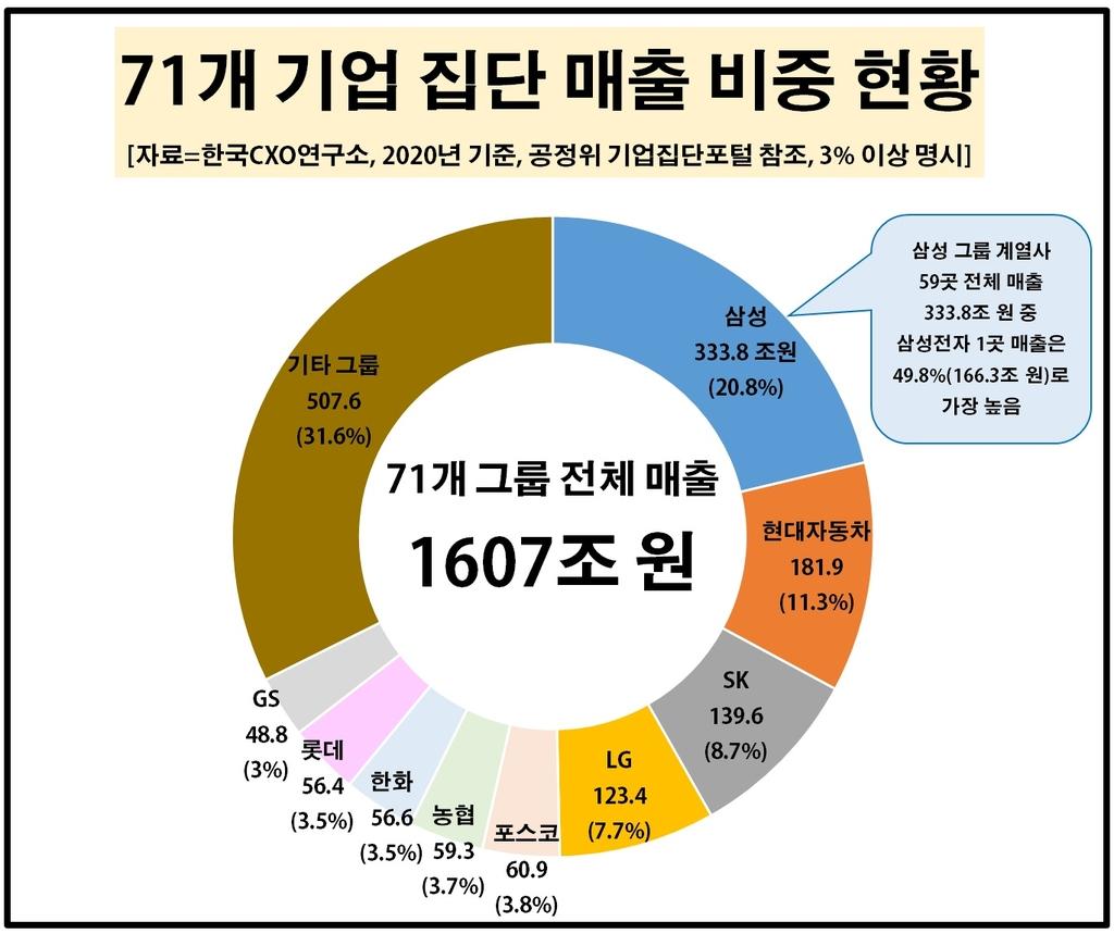 삼성·현대차·SK·LG가 71대 그룹 매출·고용의 절반 차지