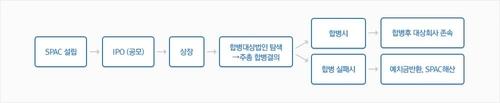 '이상 과열' 스팩, 무더기 급락…'폭탄돌리기' 끝날까(종합2보)