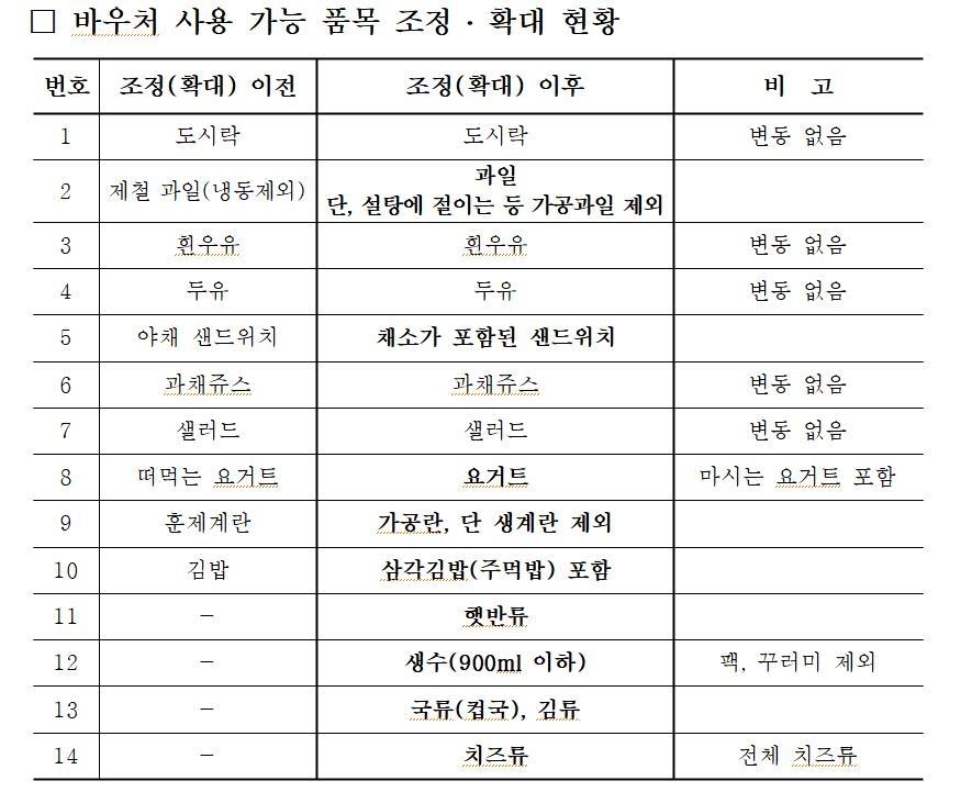 살 것 없던 '급식 바우처'로 편의점서 삼각김밥·생수 살수 있다