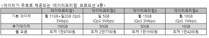 LGU+, 알뜰폰 고객에 최대 150GB 데이터·제휴카드 혜택 준다