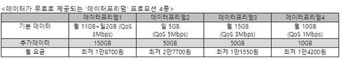 """""""알뜰폰으로 반전 노린다""""…LGU+, 데이터 150GB·제휴카드 혜택(종합)"""
