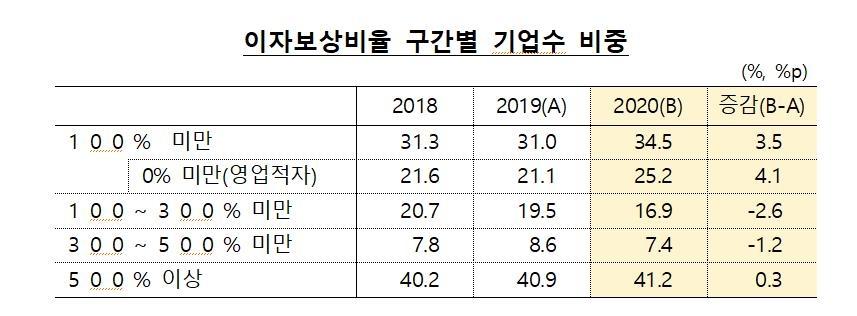 '좀비기업' 31.0%→34.5%…2013년 이후 최대