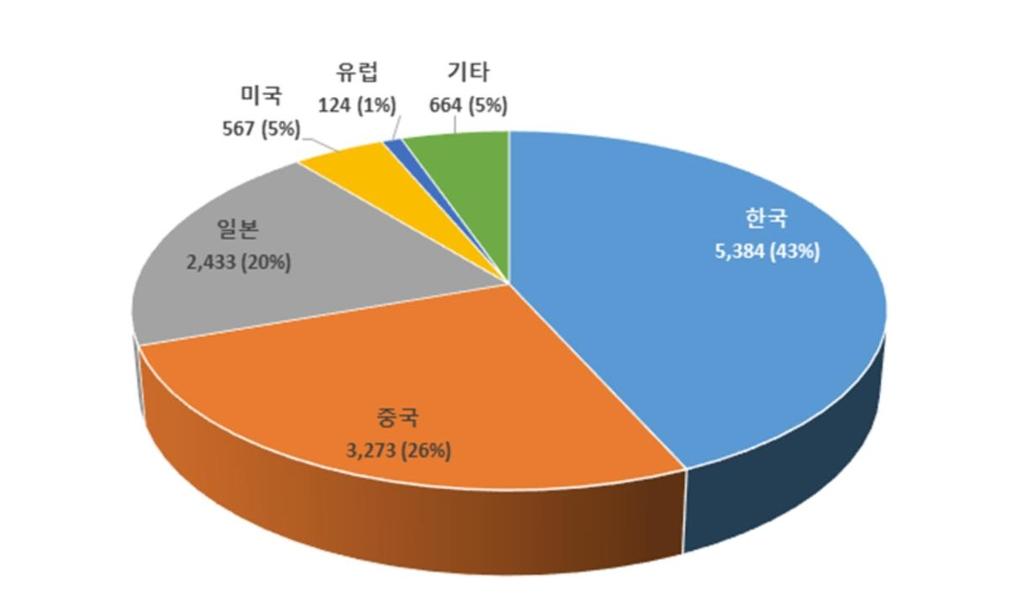 OLED 디스플레이 구동 핵심기술 특허출원, 한국이 세계 1위