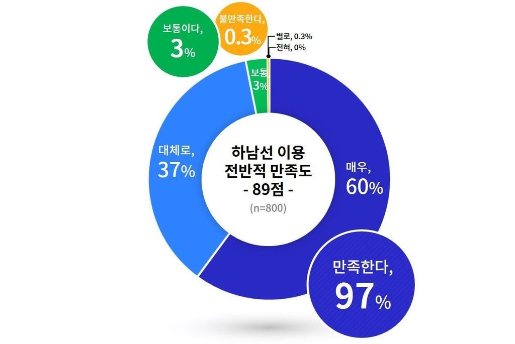 """""""경기도 주도 첫 광역철도 '하남선' 이용 만족도 높아"""""""