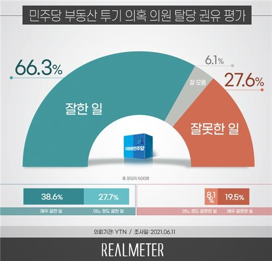 與 투기의혹 탈당권유, '잘한일' 66.3% '잘못' 27.6%