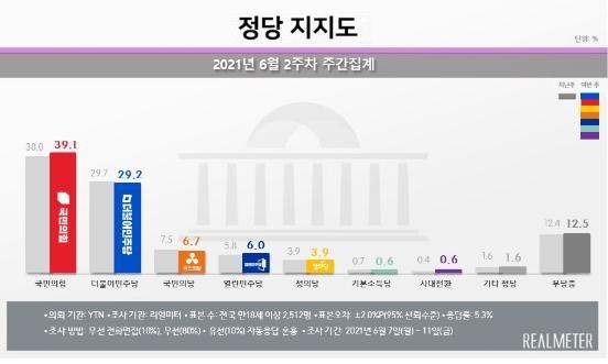 """""""국민의힘 39.1%·민주 29.2%…이준석 컨벤션 효과"""""""