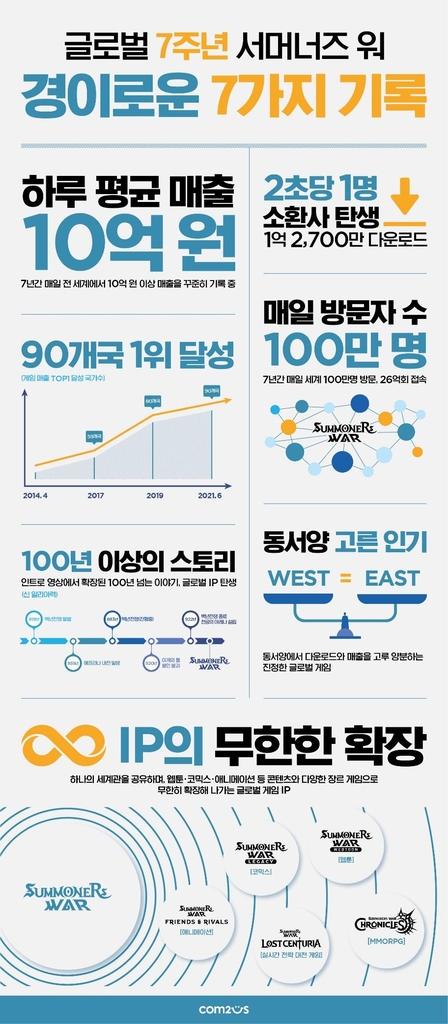 """컴투스 '서머너즈 워' 7주년…""""90개국서 1위·하루 매출 10억원"""""""