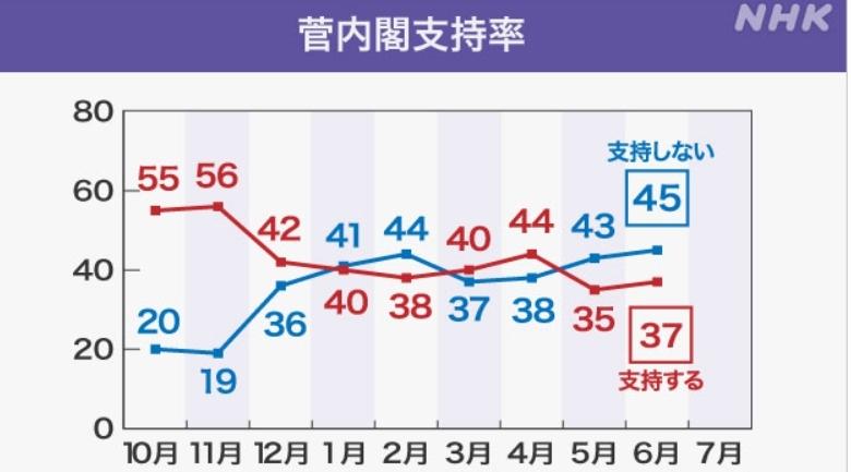 도쿄올림픽 취소 여론 한 달 새 '49%→31%' 약화