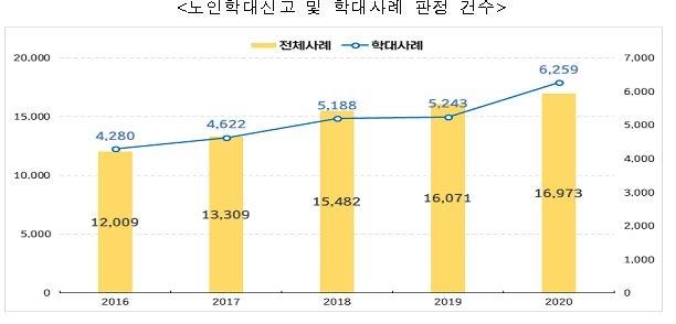 """""""노인학대, 지난해 20% 증가…배우자·자녀 정서적 가해 많아"""""""