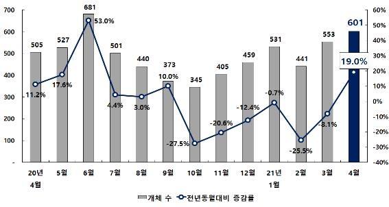 경기 회복 기대감에 부산 신설법인 11개월만에 최대폭 증가