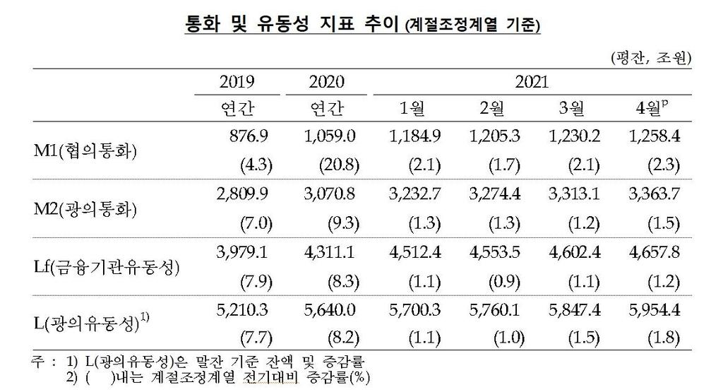 'SKIET 공모·코인 광풍'에 4월 통화량 51조↑ '역대 최대폭'