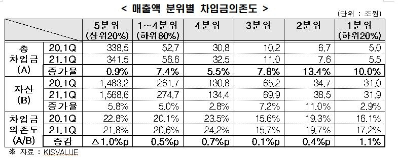 """한경연 """"매출 상위 20%만 재무상태 개선…기업 자금사정 양극화"""""""