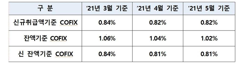 주택담보대출 변동금리 기준 '코픽스' 0.82%…4월과 동일