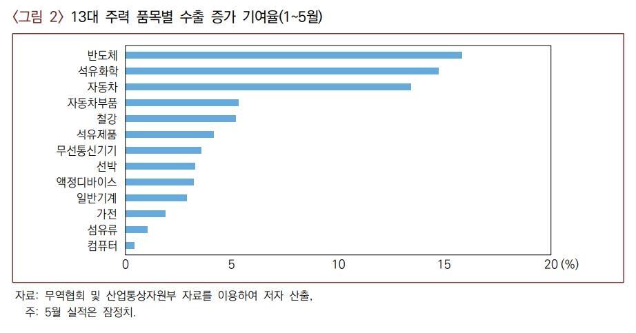비대면·친환경 '양날개' 단 한국 수출…하반기엔 둔화 예상