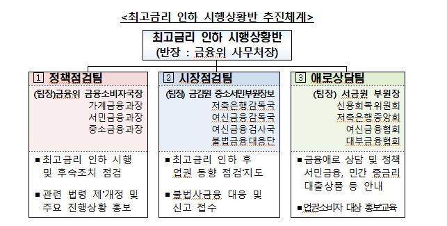 """최고금리 인하 상황반 가동…""""기존 대출자, 인하금리 적용 검토"""""""