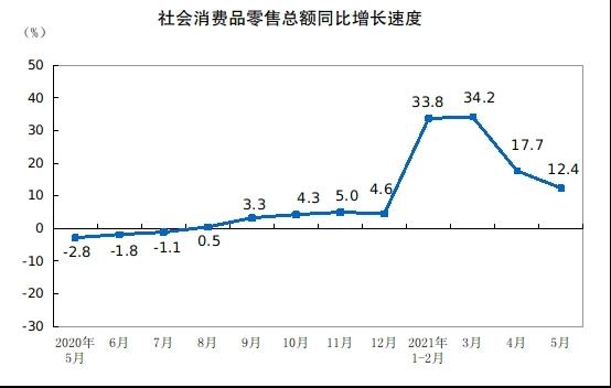 중국 5월 생산·소비·투자 모두 시장 전망 밑돌아