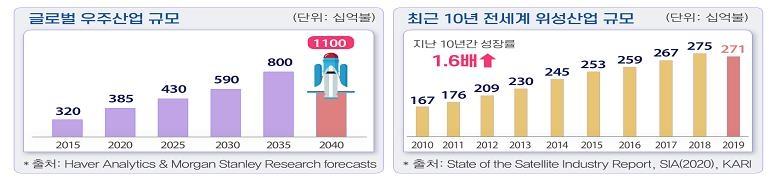 """전경련 """"한국, 전담조직 설립·예산 확충으로 우주개발 나서야"""""""