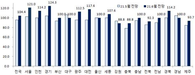 이번달 아파트 입주 물량 1만8천112가구…지난달보다 3.5% 감소