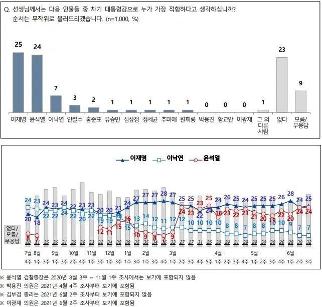 """""""차기 대권 적합도, 이재명 25% 윤석열 24% 이낙연 7%"""""""