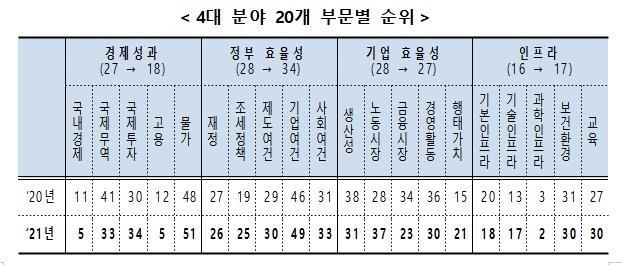 한국 국가경쟁력 23위 유지…경제성과↑, 정부효율성↓