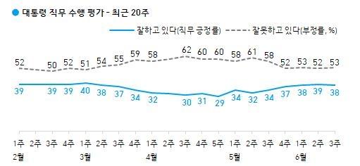 국민의힘 지지율 30%…국정농단 이후 최고치[갤럽]