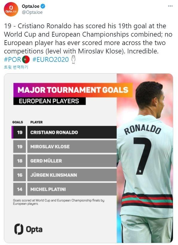 호날두, 클로제와 어깨 나란히…유로+월드컵 득점 공동 1위로