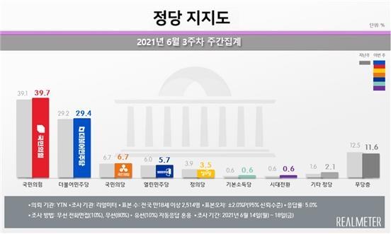 국민의힘, '국정농단 이후 최고치' 39.7%…민주 29.4%