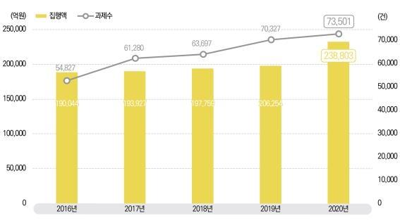 2020년 정부R&D투자 23조9천억…현정부 4년간 연평균 7.2% 증가
