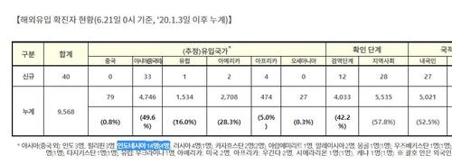인니 신규 확진 1만4천500명 '최다'…한국 기업·동포 비상(종합)