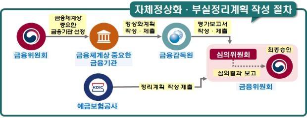 주요 금융지주·은행, 경영위기 대비 정상화 계획 매년 작성해야
