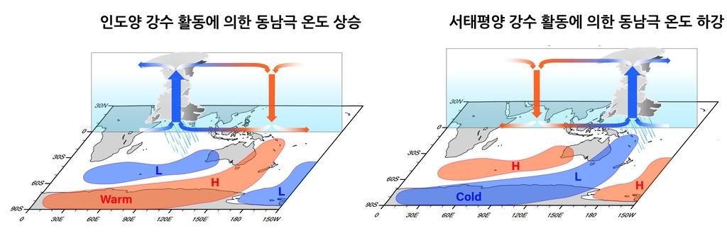 """[사이테크 플러스] """"온난화 속 동남극 기온하강은 열대 서태평양 강수활동 증가 탓"""""""