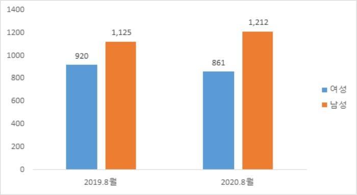 여성 비전형 근로자 시급, 남성의 82.1%…코로나로 1년새 10%p↓