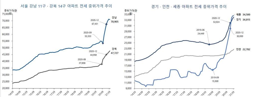 """""""1분기 세종 아파트 전세가격 3.4억, 경기 첫 추월"""""""