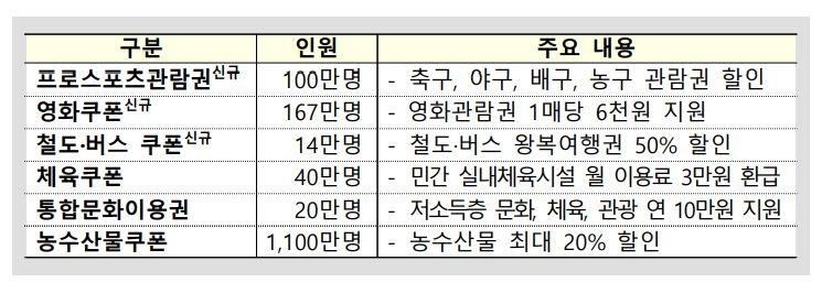 [하반기 경제] 카드 사용액 10% 캐시백…영화·스포츠 등 6대 소비쿠폰