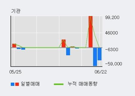 '줌인터넷' 52주 신고가 경신, 단기·중기 이평선 정배열로 상승세