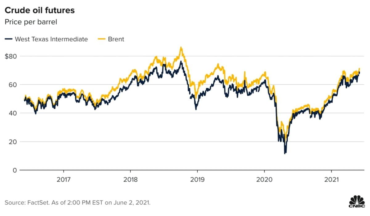 국제유가, 여름까지 상승세...원유 투자로 돈버는 법 2가지