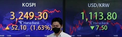 외국인·기관 `쌍끌이...코스피, 3,250선 돌파