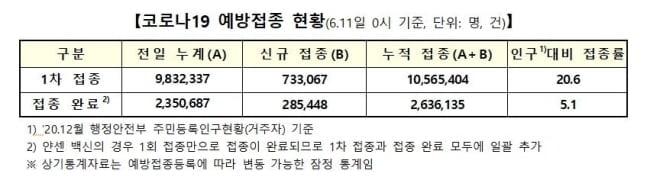 전국민 백신 접종률 20.6%…하루새 70만명↑