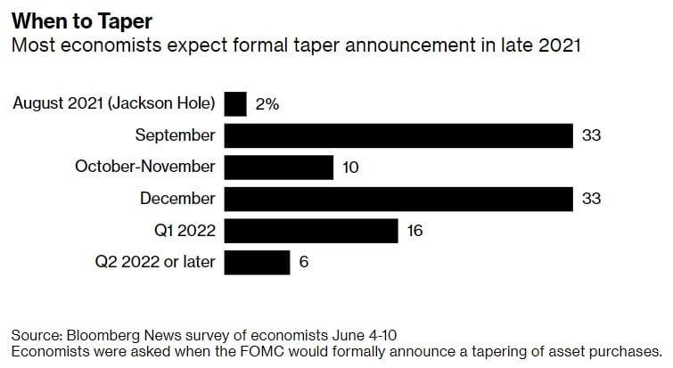 """""""테이퍼링 공식화는 9월 FOMC""""...""""파월 연임 가능성 74%"""""""