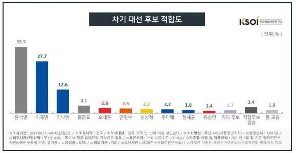 윤석열 지지율 더 올랐다…35.5% 선두 질주