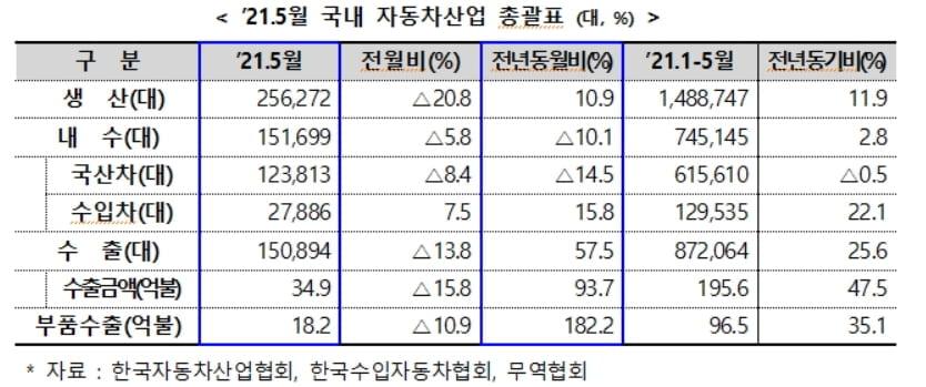 5월 전기차 역대 최다 판매…車반도체 대란 없었다